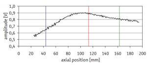 Axial amplitude scan of sound filed
